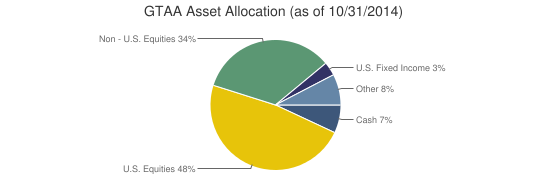 GTAA Asset Allocation (as of 10/31/2014)