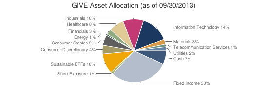 GIVE Asset Allocation (as of 09/30/2013)