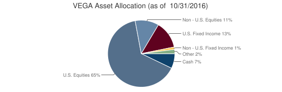 VEGA Asset Allocation (as of  10/31/2016)