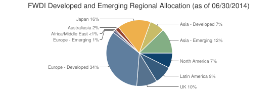 FWDI Developed and Emerging Regional Allocation (as of 06/30/2014)