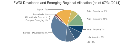 FWDI Developed and Emerging Regional Allocation (as of 07/31/2014)