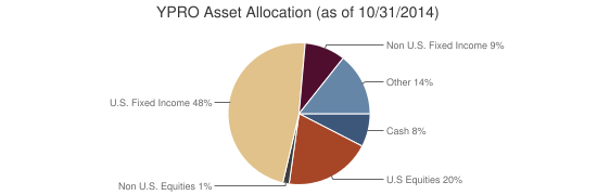 YPRO Asset Allocation (as of 10/31/2014)