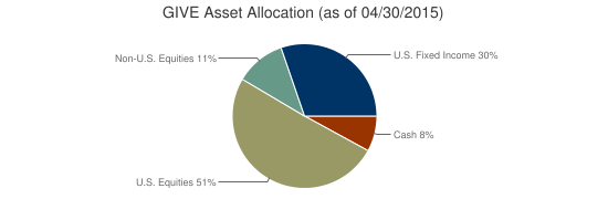 GIVE Asset Allocation (as of 04/30/2015)