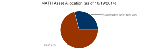 MATH Asset Allocation (as of 10/19/2014)