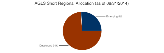 AGLS Short Regional Allocation (as of 08/31/2014)