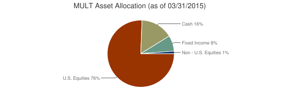 MULT Asset Allocation (as of 03/31/2015)