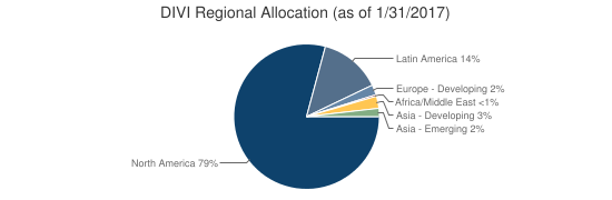 DIVI Regional Allocation (as of 1/31/2017)