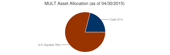 MULT Asset Allocation (as of 04/30/2015)