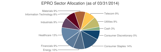EPRO Sector Allocation (as of 03/31/2014)