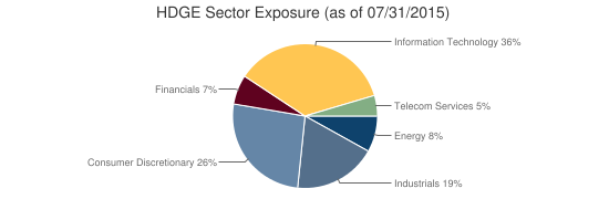 HDGE Sector Exposure (as of 07/31/2015)