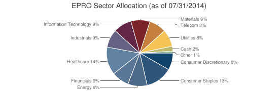 EPRO Sector Allocation (as of 07/31/2014)