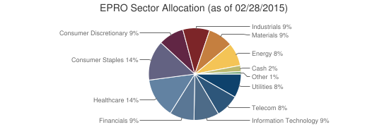 EPRO Sector Allocation (as of 02/28/2015)