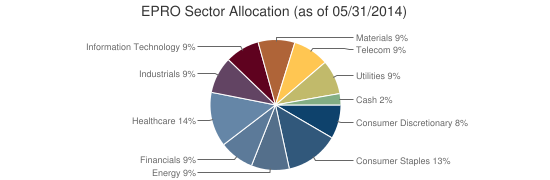 EPRO Sector Allocation (as of 05/31/2014)
