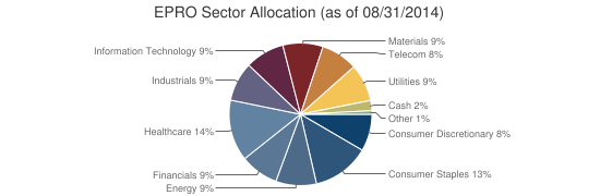 EPRO Sector Allocation (as of 08/31/2014)