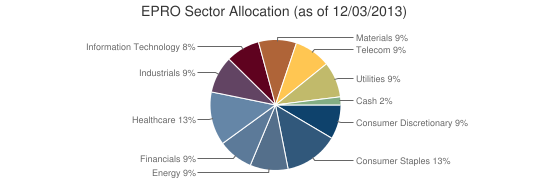 EPRO Sector Allocation (as of 12/03/2013)