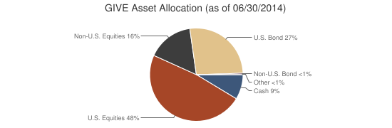 GIVE Asset Allocation (as of 06/30/2014)