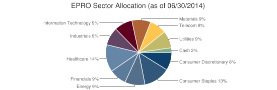 EPRO Sector Allocation (as of 06/30/2014)