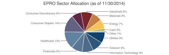 EPRO Sector Allocation (as of 11/30/2014)