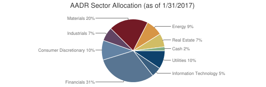AADR Sector Allocation (as of 1/31/2017)