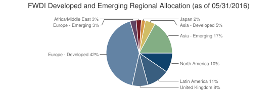 FWDI Developed and Emerging Regional Allocation (as of 05/31/2016)