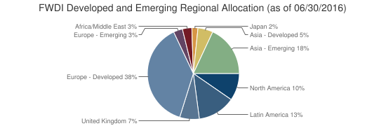 FWDI Developed and Emerging Regional Allocation (as of 06/30/2016)