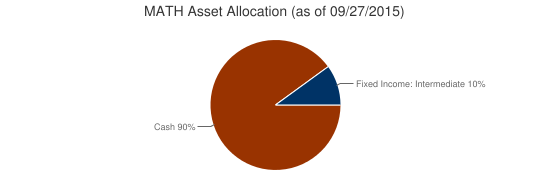 MATH Asset Allocation (as of 09/27/2015)