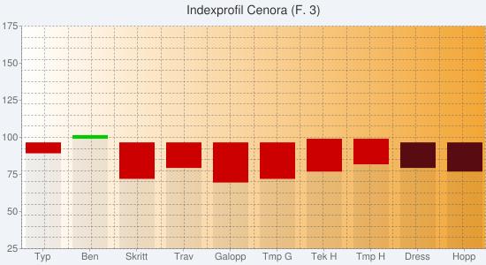 Chart?chs=550x300&cht=bvs&chco=00000010,cc0000,00cc00,00000010,580c12,0b6711&chf=bg,s,f0f4f9|c,lg,0,ffffff,0,f3a635,1&chxt=y,x&chxl=1:|typ|ben|skritt|trav|galopp|tmp+g|tek+h|tmp+h|dress|hopp&chxr=0,25,175&chg=5.0,5.0,2.0,2.0&chd=s:aetwstvxaa,dakhlkjhaa,abaaaaaaaa,aaaaaaaawv,aaaaaaaahi,aaaaaaaaaa&chtt=indexprofil+cenora+(f
