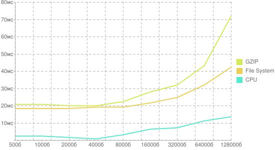 График издержек на gzip-сжатие и работу с файловой системой