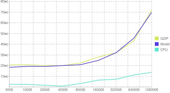 График реальных и модельных издержек на gzip-сжатие