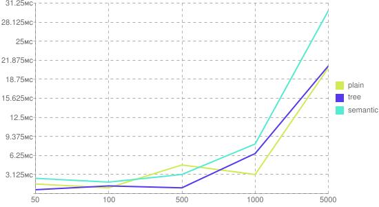 Время создания документа от числа узлов