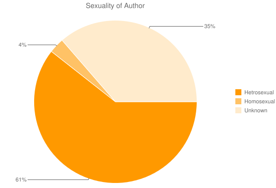 Sexuality of Author