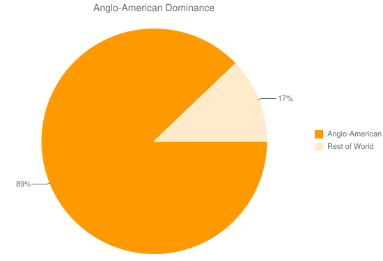 Anglo-American Dominance