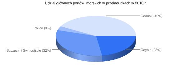 Udział głównych portów morskich w przeładunkach w 2010 r.