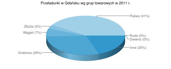 Przeładunki w Gdańsku wg grup towarowych w 2011 r.
