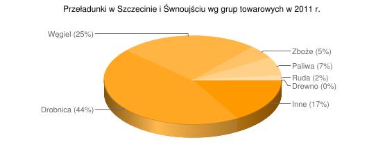 Przeładunki w Szczecinie i Śwnoujściu wg grup towarowych w 2011 r.
