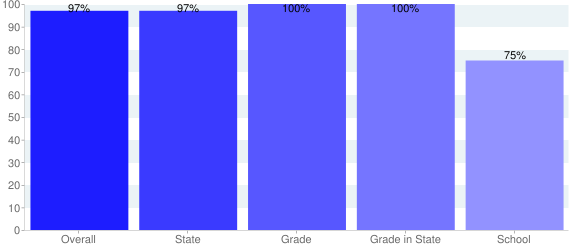 Year To Date Percentile Ranking