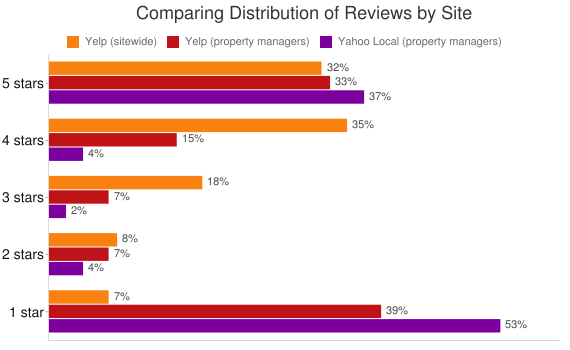 Comparison of review counts for Yelp sitewide with property management company reviews