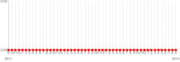 MEGARYUの出演時間推移