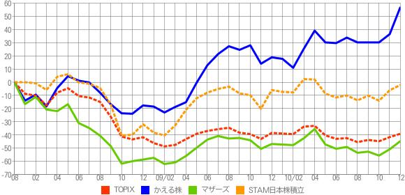 かえる日本株 VS TOPIX