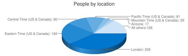 People by location