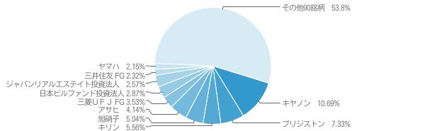 上場インデックスファンド日本高配当 (1698) 銘柄構成比 (2011年11月17日時点) 円グラフ