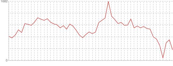 Graf návstěvnosti stránek