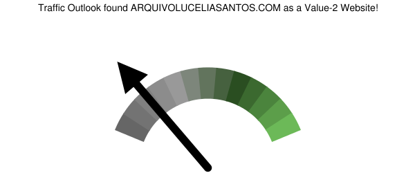 arquivoluceliasantos.com analysis according to Traffic Outlook