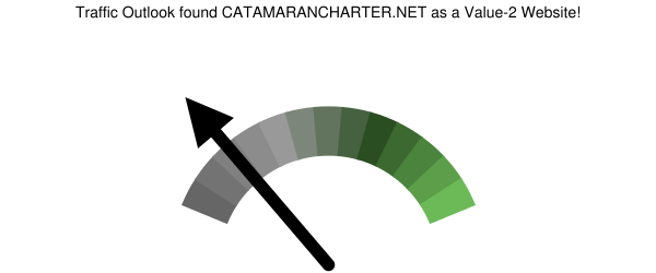 catamarancharter.net analysis according to Traffic Outlook