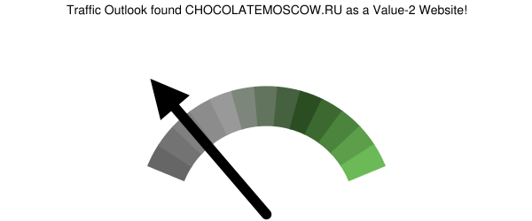 chocolatemoscow.ru analysis according to Traffic Outlook
