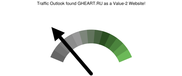 gheart.ru analysis according to Traffic Outlook