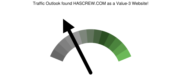 hascrew.com analysis according to Traffic Outlook