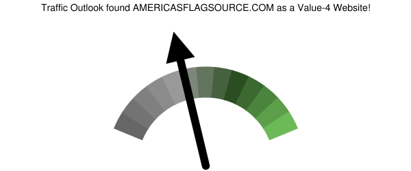 americasflagsource.com analysis according to Traffic Outlook