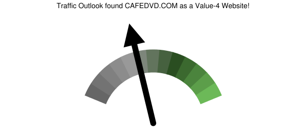 cafedvd.com analysis according to Traffic Outlook