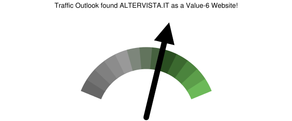 altervista.it analysis according to Traffic Outlook